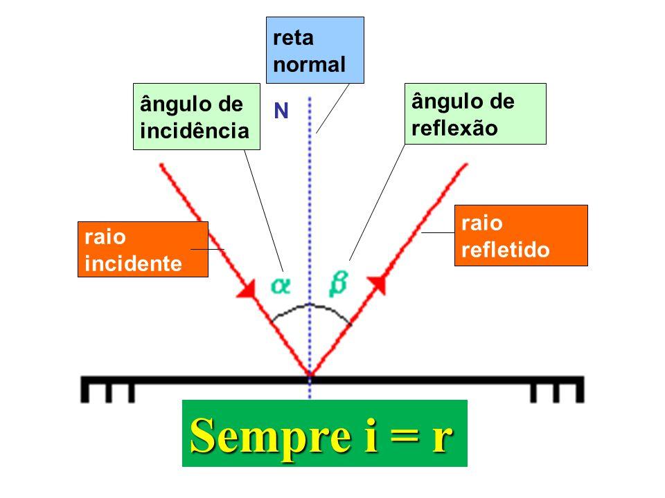 raio incidente raio refletido ângulo de reflexão ângulo de incidência reta normal N Sempre i = r