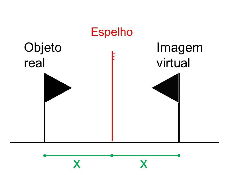 Objeto real x Imagem virtual x