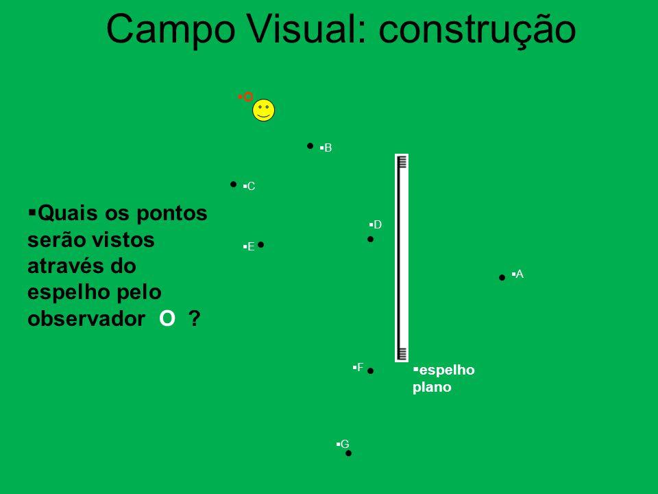 Quais os pontos serão vistos através do espelho pelo observador O ? OO AA BB CC DD EE FF GG  espelho plano Campo Visual: construção