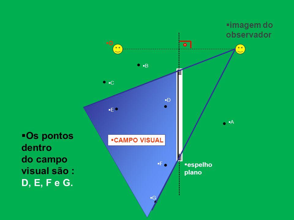  espelho plano OO AA BB CC DD EE FF GG  CAMPO VISUAL  Os pontos dentro do campo visual são : D, E, F e G.  imagem do observador