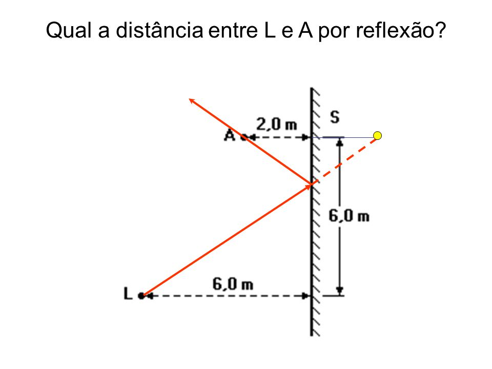  A' Qual a distância entre L e A por reflexão?