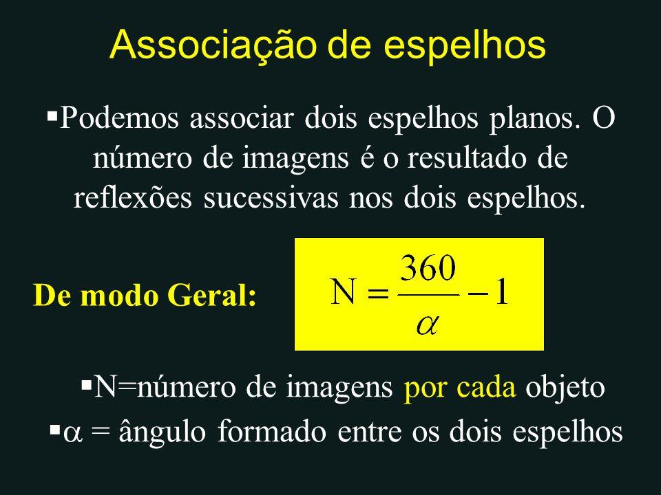  Podemos associar dois espelhos planos. O número de imagens é o resultado de reflexões sucessivas nos dois espelhos. De modo Geral:  N=número de ima