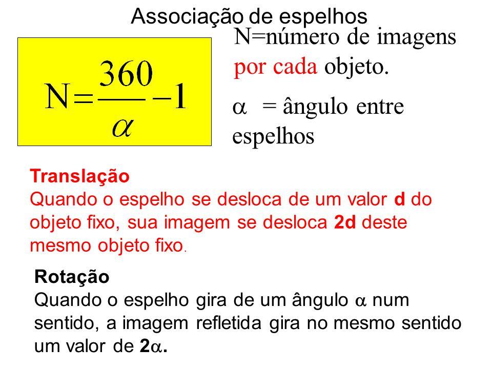 N=número de imagens por cada objeto.  = ângulo entre espelhos Associação de espelhos Translação Quando o espelho se desloca de um valor d do objeto f