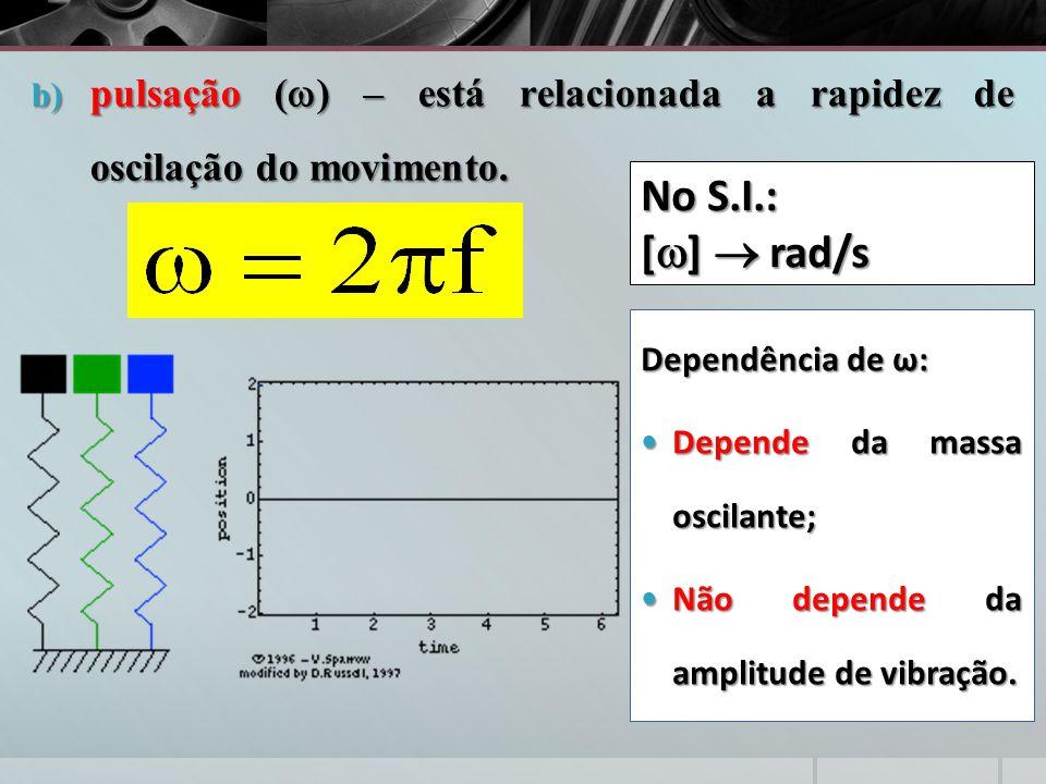 b) pulsação (  ) – está relacionada a rapidez de oscilação do movimento. Dependência de ω: Depende da massa oscilante; Depende da massa oscilante; Nã