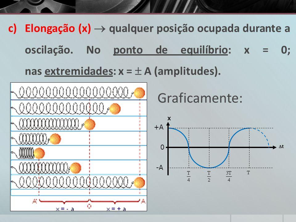 c)Elongação (x)  qualquer posição ocupada durante a oscilação. No ponto de equilíbrio: x = 0; nas extremidades: x =  A (amplitudes). X +A -A 0 tt