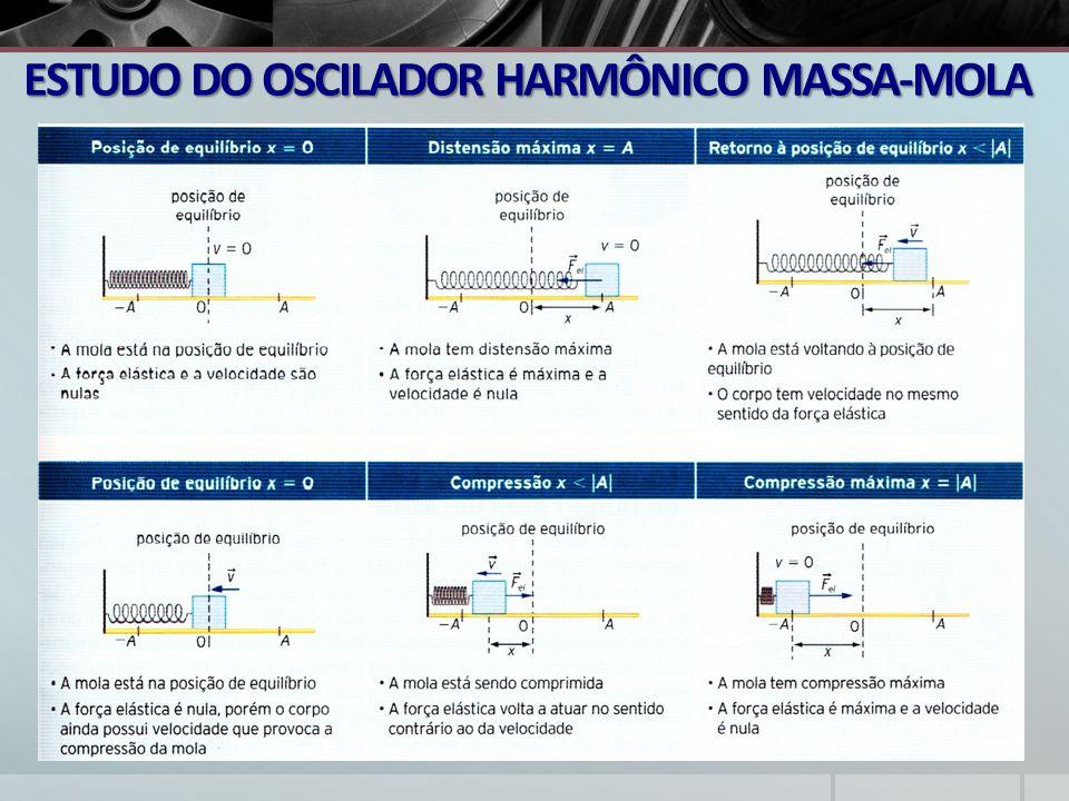 ESTUDO DO OSCILADOR HARMÔNICO MASSA-MOLA