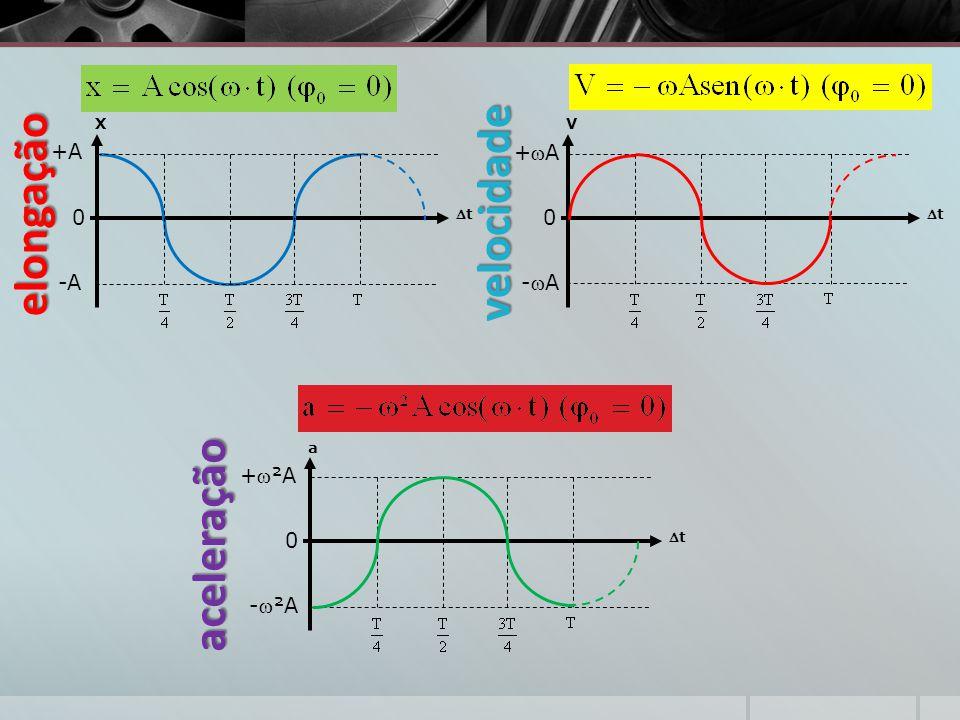 X +A -A 0 tt elongação V tt +A+A -A-A 0 velocidade a tt +²A -²A 0 aceleração