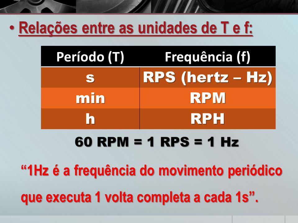 Relações entre as unidades de T e f: Relações entre as unidades de T e f: Período (T)Frequência (f) s RPS (hertz – Hz) minRPM hRPH 60 RPM = 1 RPS = 1 Hz 1Hz é a frequência do movimento periódico que executa 1 volta completa a cada 1s .
