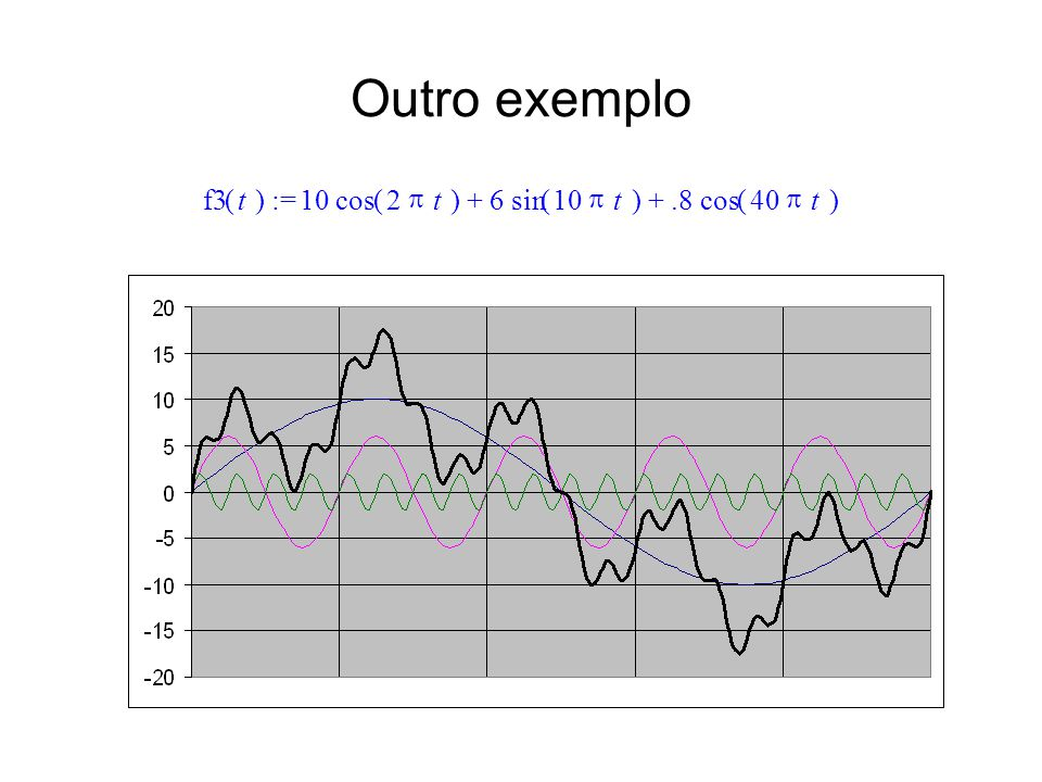 Outro exemplo :=()f3t  10()cos2  t6()sin10  t.8()cos40  t