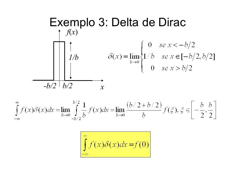 Exemplo 3: Delta de Dirac f(x) x b/2 -b/2 1/b