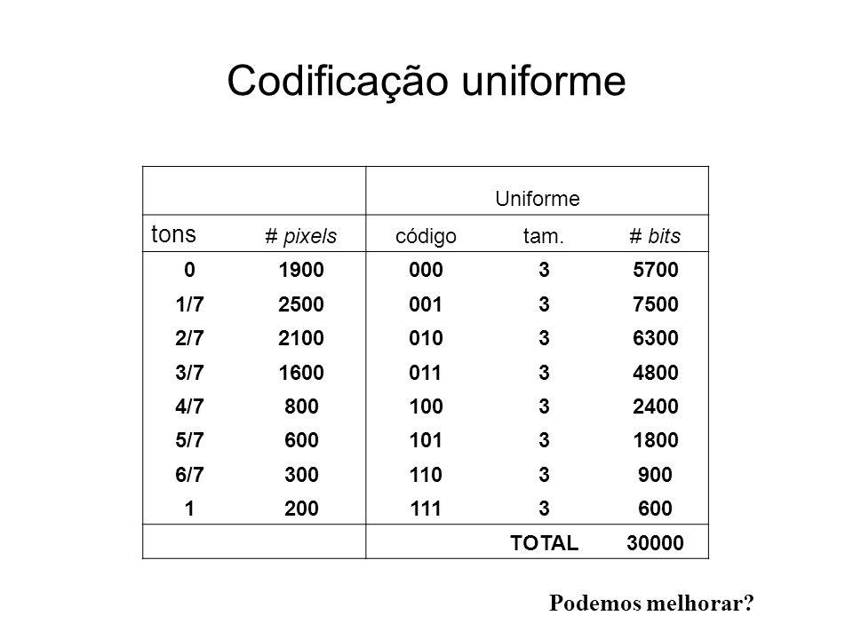 Codificação uniforme Uniforme tons # pixelscódigotam.# bits 0190000035700 1/7250000137500 2/7210001036300 3/7160001134800 4/780010032400 5/760010131800 6/73001103900 12001113600 TOTAL30000 Podemos melhorar?