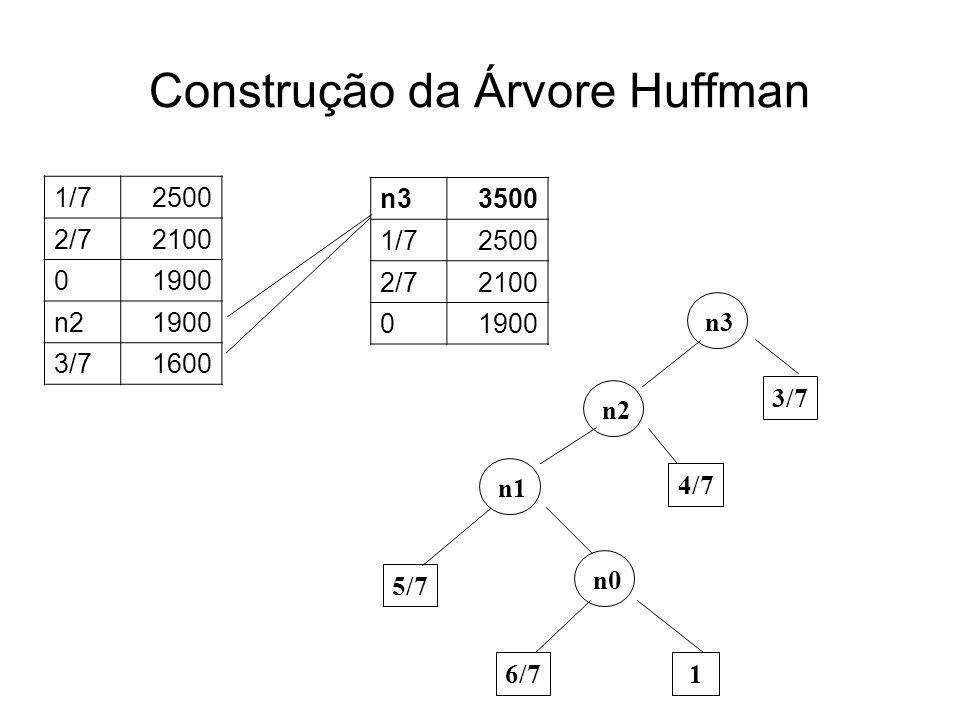 Construção da Árvore Huffman 1/72500 2/72100 01900 n21900 3/71600 n33500 1/72500 2/72100 01900 n0 6/7 1 5/7 n1 4/7 n2 3/7 n3