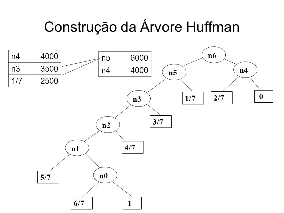 Construção da Árvore Huffman n0 6/7 1 5/7 n1 4/7 n2 3/7 n3 n56000 n44000 n4 2/7 0 n44000 n33500 1/72500 n5 1/7 n6
