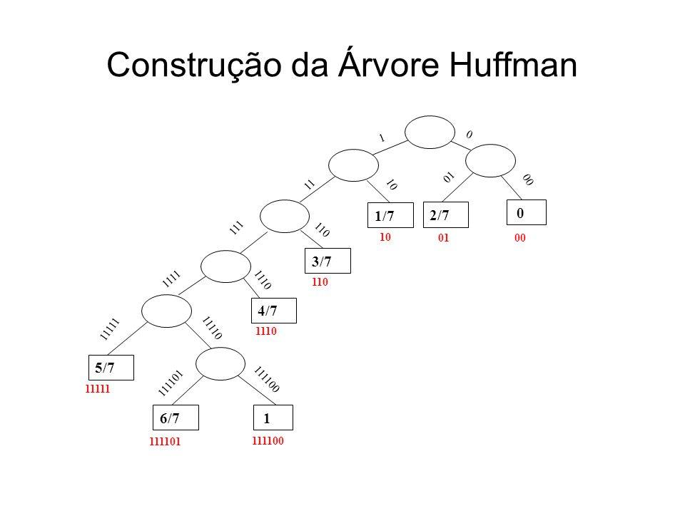 Construção da Árvore Huffman 1 0 11 10 01 00 111 110 1111 1110 11111 11110 111101 111100 00 01 10 110 1110 11111 111100 111101 n0 n1 n2 n3 n4 n5 n6 6/7 1 5/7 4/7 3/7 0 2/7 1/7