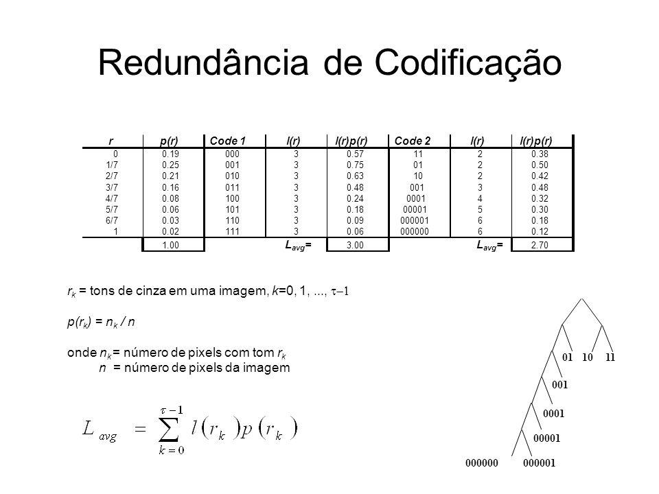 Redundância de Codificação rp(r)Code 1l(r)l(r)p(r)Code 2l(r)l(r)p(r) 00.1900030.571120.38 1/70.2500130.750120.50 2/70.2101030.631020.42 3/70.1601130.4800130.48 4/70.0810030.24000140.32 5/70.0610130.180000150.30 6/70.0311030.0900000160.18 10.0211130.0600000060.12 1.00 L avg = 3.002.70 r k = tons de cinza em uma imagem, k=0, 1,...,  p(r k ) = n k / n onde n k = número de pixels com tom r k n = número de pixels da imagem L avg = 111001 001 0001 00001 000001000000