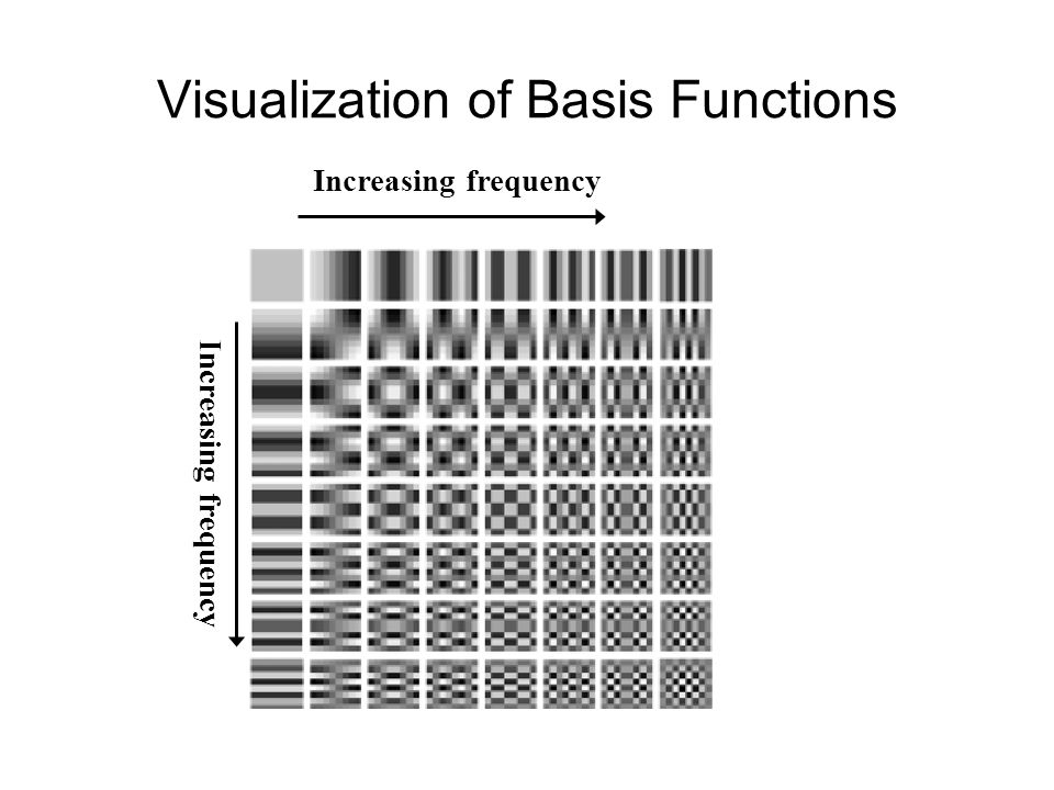 Visualization of Basis Functions Increasing frequency
