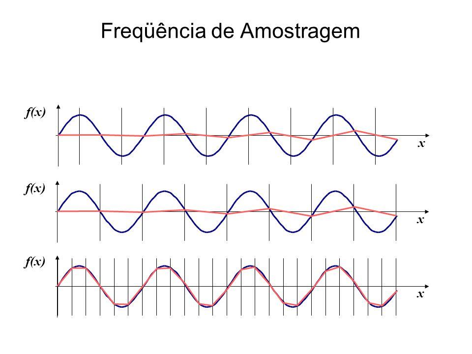 Freqüência de Amostragem x f(x) x x