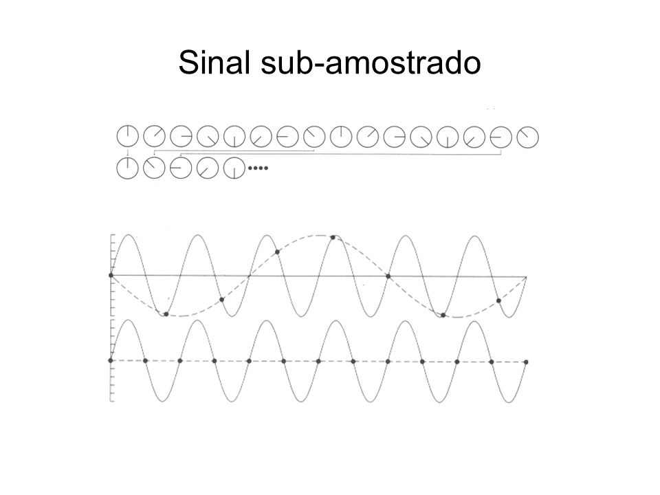 Sinal sub-amostrado