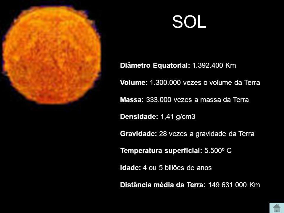 SOL Diâmetro Equatorial: 1.392.400 Km Volume: 1.300.000 vezes o volume da Terra Massa: 333.000 vezes a massa da Terra Densidade: 1,41 g/cm3 Gravidade: 28 vezes a gravidade da Terra Temperatura superficial: 5.500º C Idade: 4 ou 5 biliões de anos Distância média da Terra: 149.631.000 Km