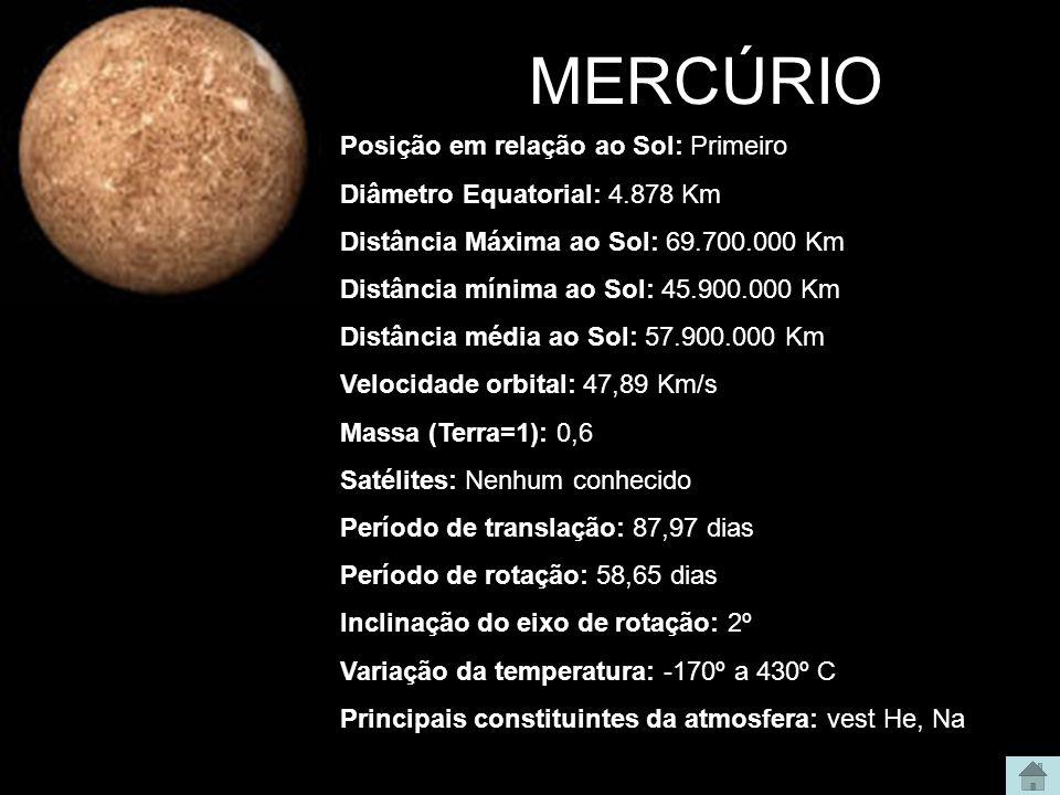 MERCÚRIO Posição em relação ao Sol: Primeiro Diâmetro Equatorial: 4.878 Km Distância Máxima ao Sol: 69.700.000 Km Distância mínima ao Sol: 45.900.000 Km Distância média ao Sol: 57.900.000 Km Velocidade orbital: 47,89 Km/s Massa (Terra=1): 0,6 Satélites: Nenhum conhecido Período de translação: 87,97 dias Período de rotação: 58,65 dias Inclinação do eixo de rotação: 2º Variação da temperatura: -170º a 430º C Principais constituintes da atmosfera: vest He, Na