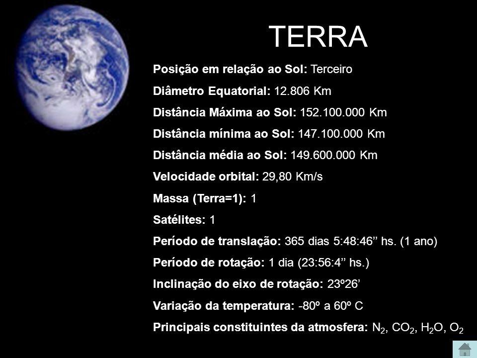 TERRA Posição em relação ao Sol: Terceiro Diâmetro Equatorial: 12.806 Km Distância Máxima ao Sol: 152.100.000 Km Distância mínima ao Sol: 147.100.000 Km Distância média ao Sol: 149.600.000 Km Velocidade orbital: 29,80 Km/s Massa (Terra=1): 1 Satélites: 1 Período de translação: 365 dias 5:48:46'' hs.
