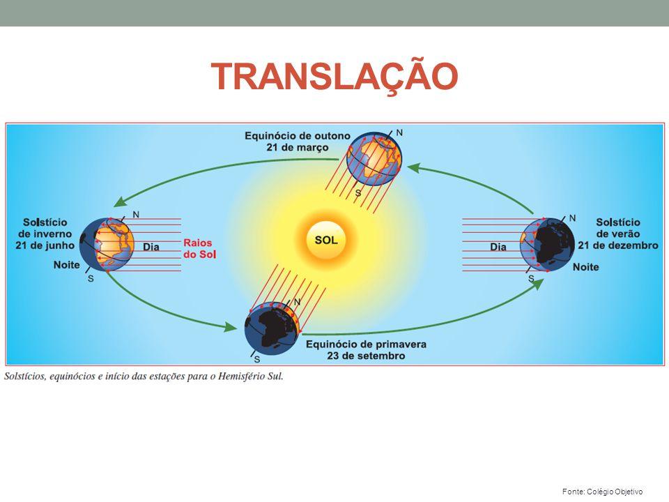 Fonte: Colégio Objetivo TRANSLAÇÃO
