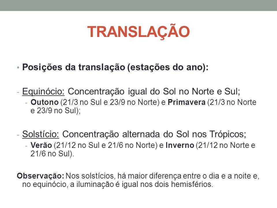 Posições da translação (estações do ano): - Equinócio: Concentração igual do Sol no Norte e Sul; - Outono (21/3 no Sul e 23/9 no Norte) e Primavera (2