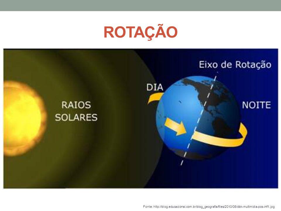 ROTAÇÃO Fonte: http://blog.educacional.com.br/blog_geografia/files/2010/06/dbk-multimidia-pos-inf1.jpg