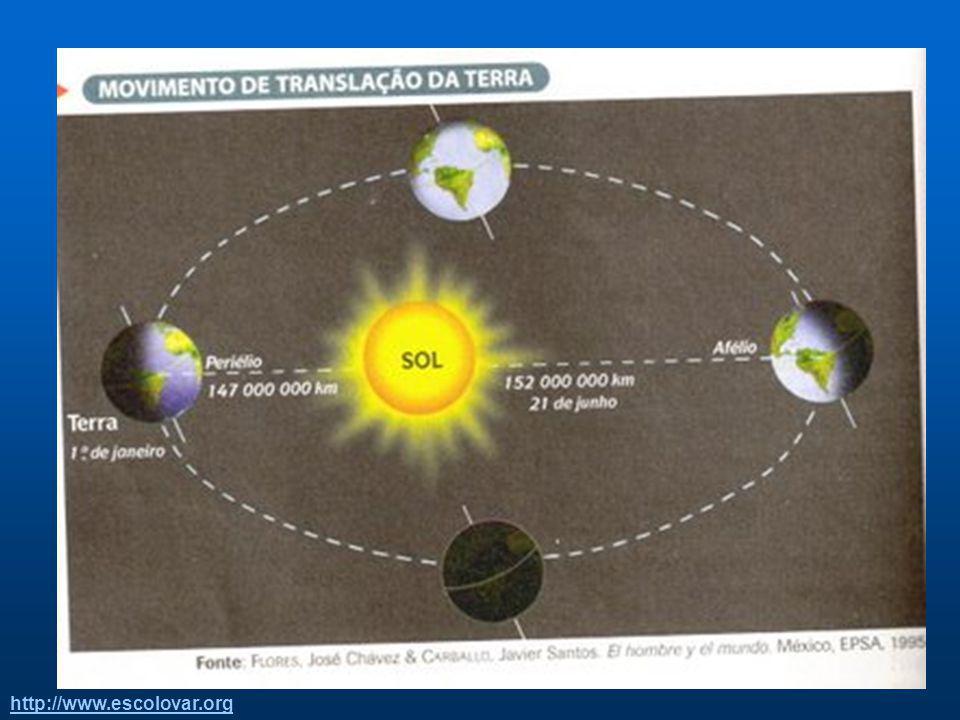 Translação: É o movimento da Terra em torno do Sol. Dura exatamente 365 dias, 5 horas, 48 minutos e 48 segundos, ou seja, dura aproximadamente um ano.