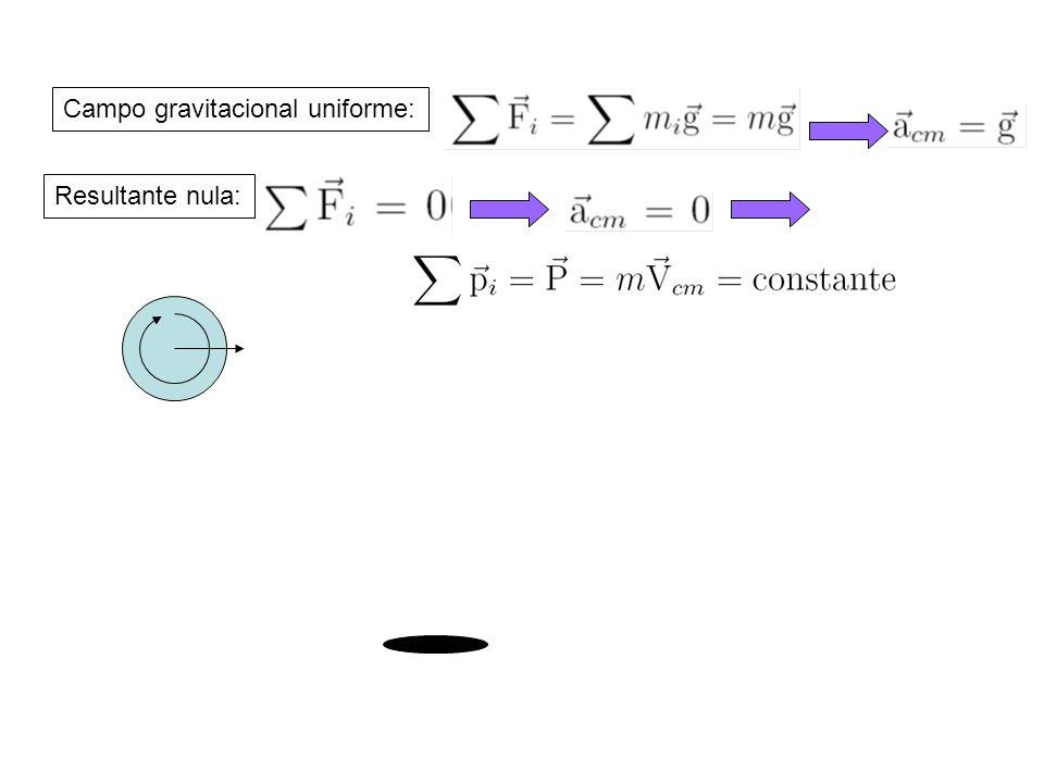 Campo gravitacional uniforme: Resultante nula: