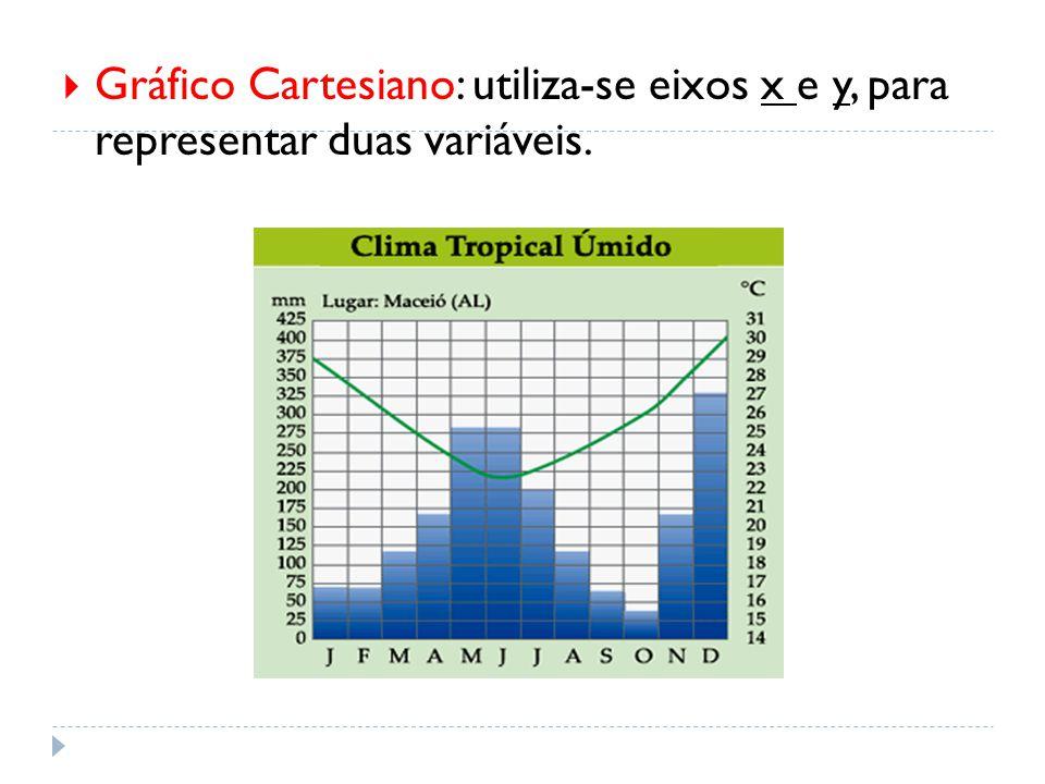  Gráfico Cartesiano: utiliza-se eixos x e y, para representar duas variáveis.