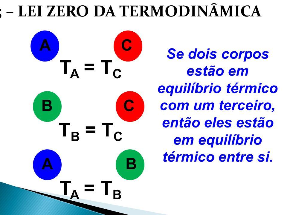 1.5 – LEI ZERO DA TERMODINÂMICA Se dois corpos estão em equilíbrio térmico com um terceiro, então eles estão em equilíbrio térmico entre si. ACBC T A