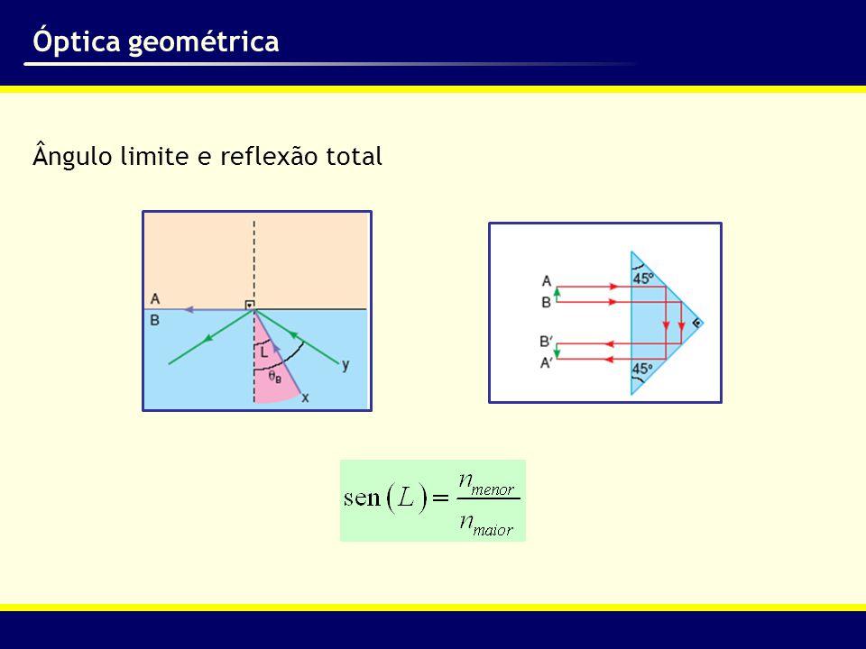 Óptica geométrica Ângulo limite e reflexão total