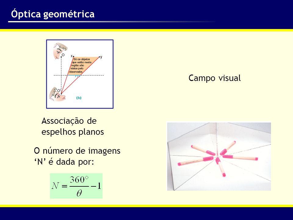Campo visual Associação de espelhos planos O número de imagens 'N' é dada por: