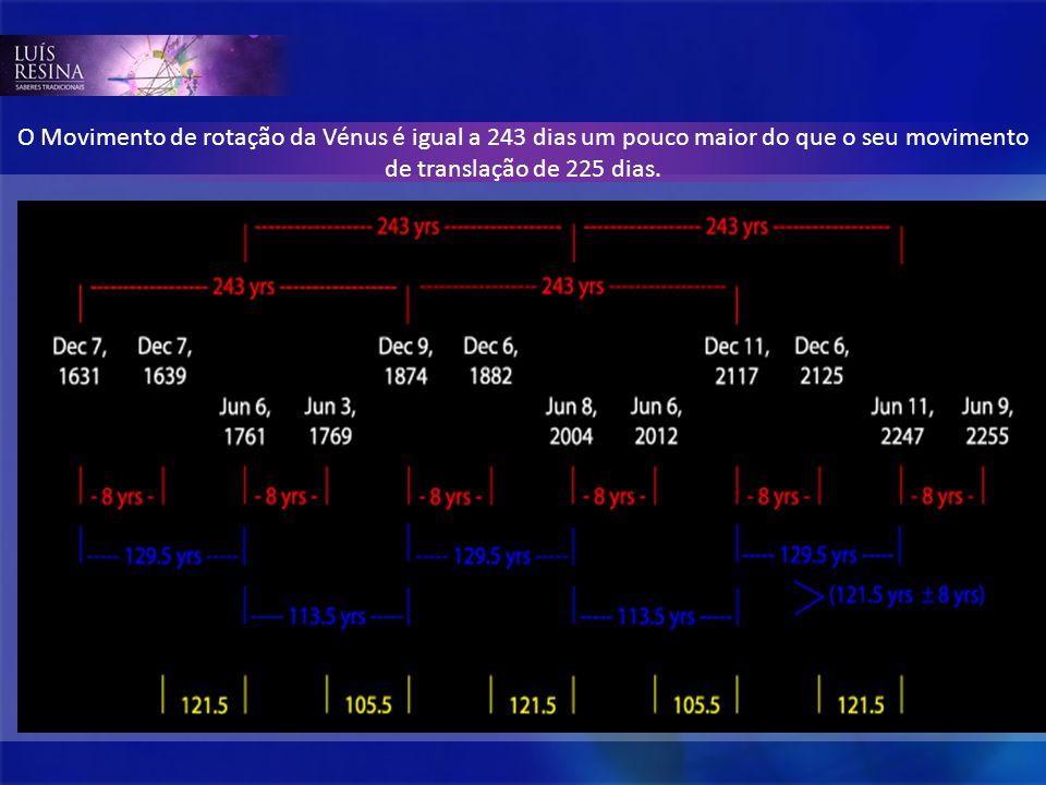 O Movimento de rotação da Vénus é igual a 243 dias um pouco maior do que o seu movimento de translação de 225 dias.