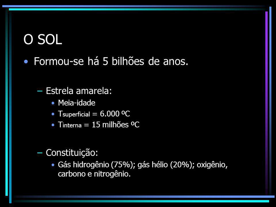 O SOL 109 X maior que a Terra e está há 150 milhões de Km do nosso planeta.