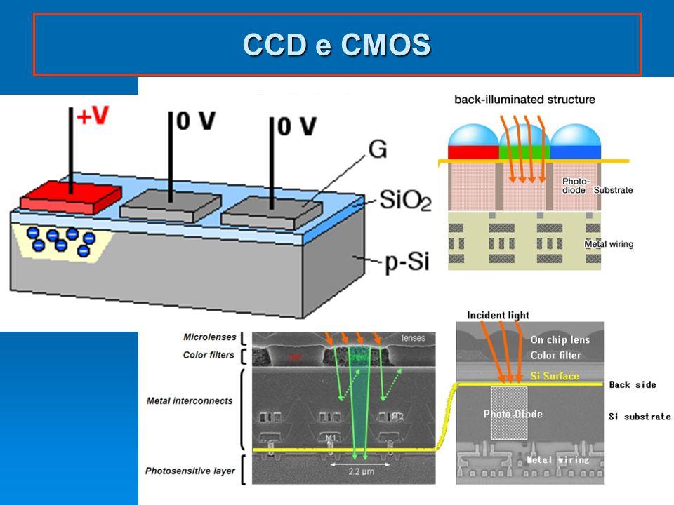 CCD e CMOS dispoptic 20122