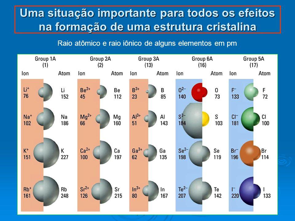 24 Uma situação importante para todos os efeitos na formação de uma estrutura cristalina Raio atômico e raio iônico de alguns elementos em pm