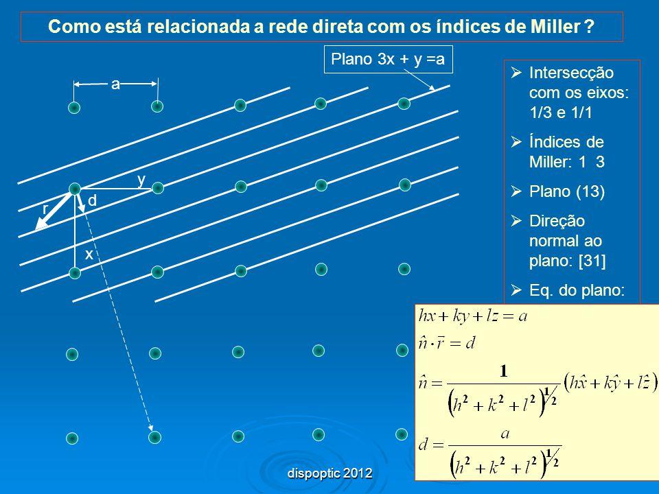 31 Como está relacionada a rede direta com os índices de Miller ? a Plano 3x + y =a y x d r  Intersecção com os eixos: 1/3 e 1/1  Índices de Miller: