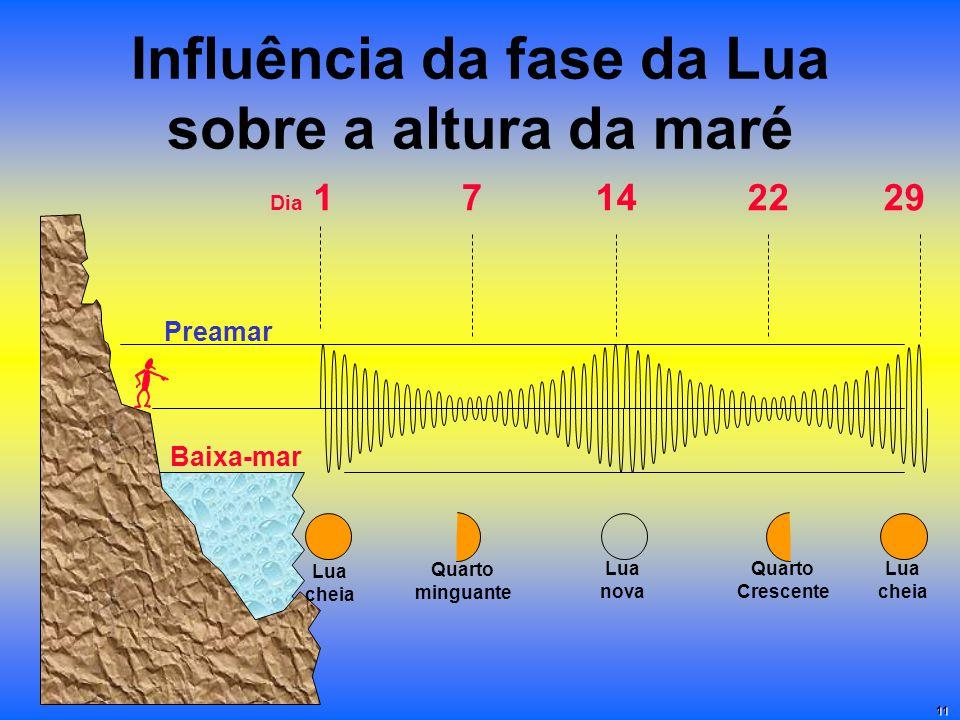 Influência da fase da Lua sobre a altura da maré Baixa-mar Preamar Dia 17142229 Lua nova Quarto minguante Quarto Crescente Lua cheia Lua cheia 11