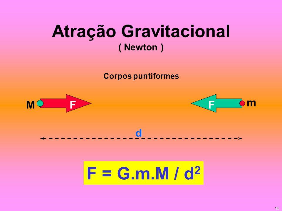 Atração Gravitacional ( Newton ) FF d M m F = G.m.M / d 2 Corpos puntiformes 13
