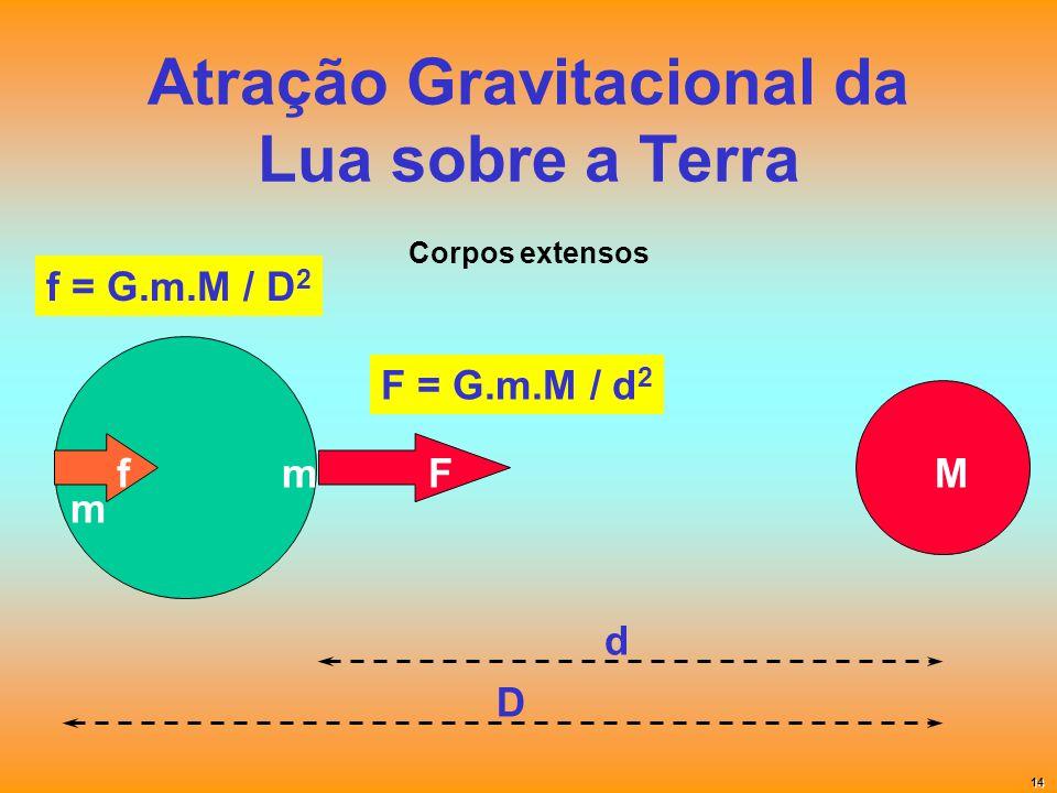 Atração Gravitacional da Lua sobre a Terra F d m M F = G.m.M / d 2 fm D f = G.m.M / D 2 Corpos extensos 14