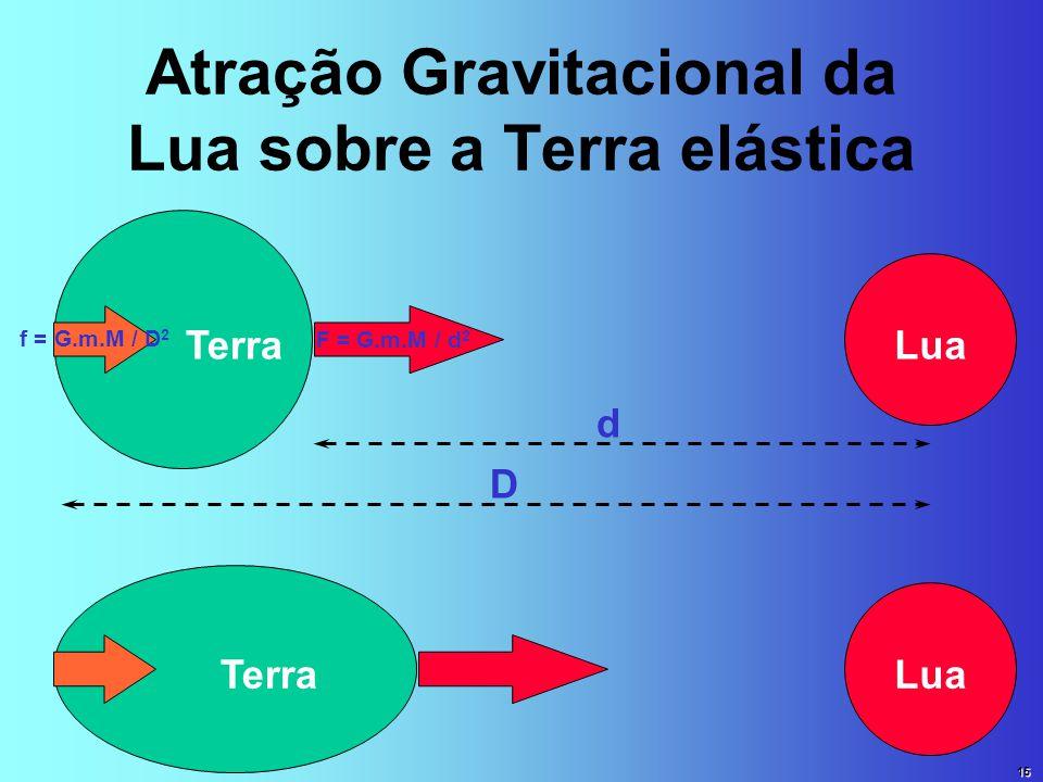 Atração Gravitacional da Lua sobre a Terra elástica TerraLua Terra d F = G.m.M / d 2 D f = G.m.M / D 2 15