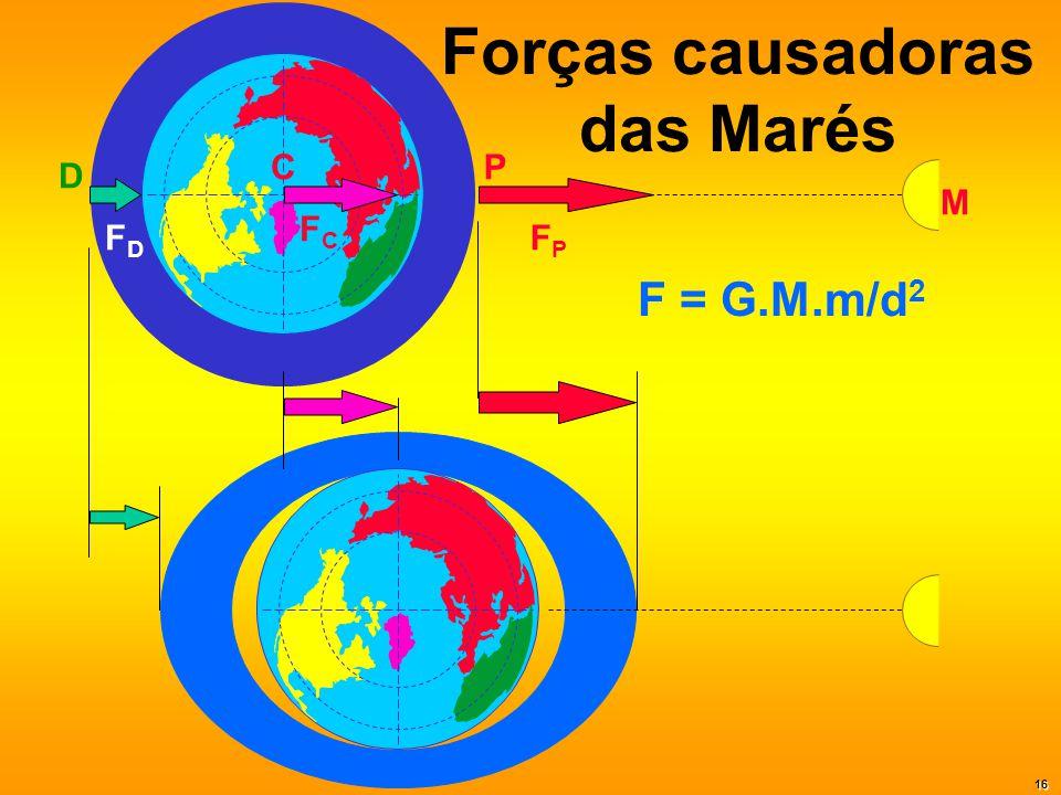 Forças causadoras das Marés PC D F = G.M.m/d 2 FPFP FCFC FDFD M 16