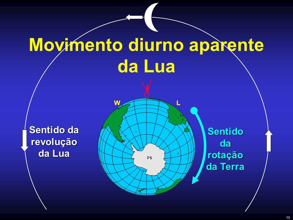 Movimento diurno aparente da Lua PS Sentido da rotação da Terra Sentido da revolução da Lua LW 19