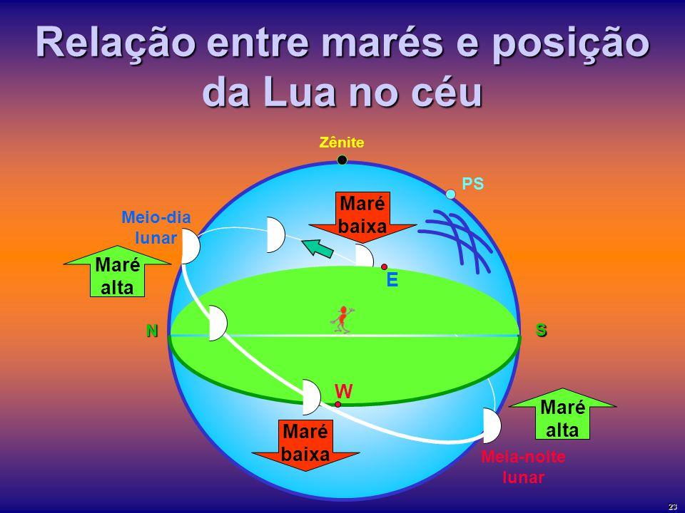 Relação entre marés e posição da Lua no céu Zênite Meio-dia lunar PS N S E W Meia-noite lunar Maré alta Maré alta Maré baixa Maré baixa 23