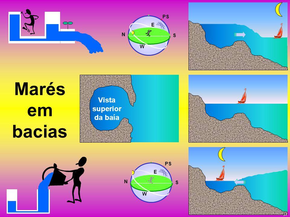 Marés em bacias Vista superior da baía PS N S E W N S E W 24