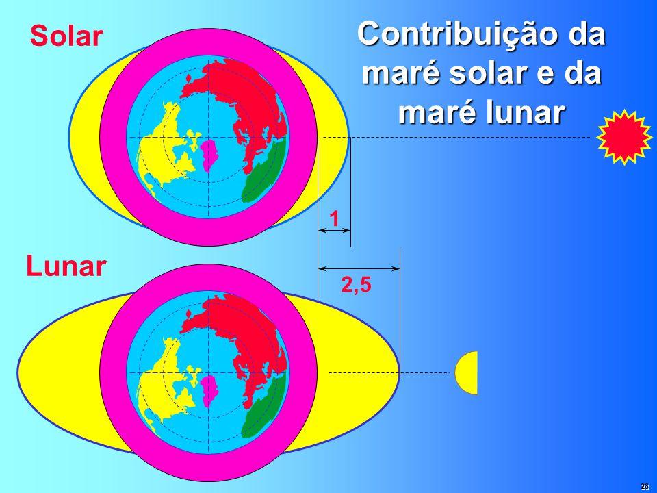 Contribuição da maré solar e da maré lunar 1 Solar 2,5 Lunar 28