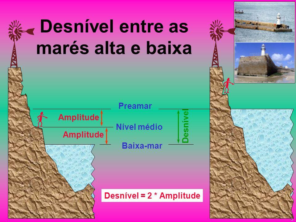 Desnível entre as marés alta e baixa Baixa-mar Preamar Desnível Nível médio Amplitude Desnível = 2 * Amplitude 3
