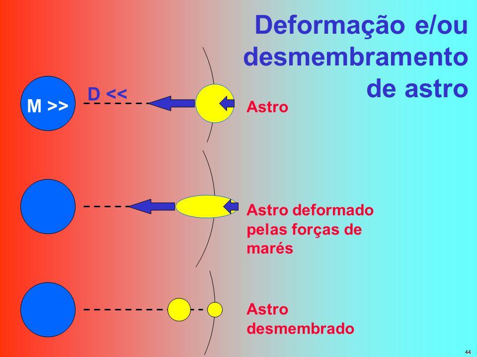 Deformação e/ou desmembramento de astro Astro Astro deformado pelas forças de marés Astro desmembrado M >> D << 44